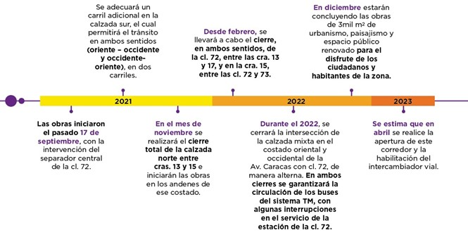Cronograma PMT calle 72